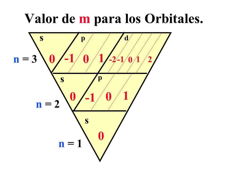 n = 1 n = 2 n = 3 Valor de m para los Orbitales. s p d s s p 0 0 0 0 0 0 1 1 1 -22