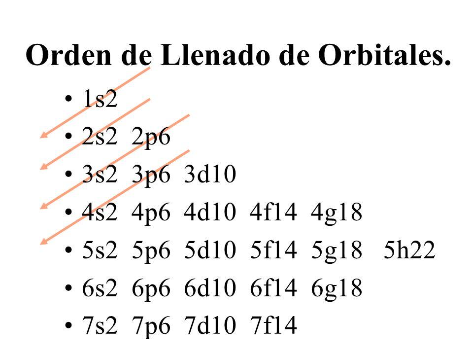 Orden de Llenado de Orbitales. 1s2 2s2 2p6 3s2 3p6 3d10 4s2 4p6 4d10 4f14 4g18 5s2 5p6 5d10 5f14 5g18 5h22 6s2 6p6 6d10 6f14 6g18 7s2 7p6 7d10 7f14