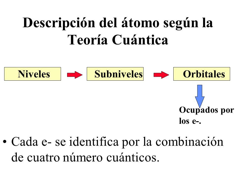 Descripción del átomo según la Teoría Cuántica Cada e- se identifica por la combinación de cuatro número cuánticos. NivelesSubnivelesOrbitales Ocupado