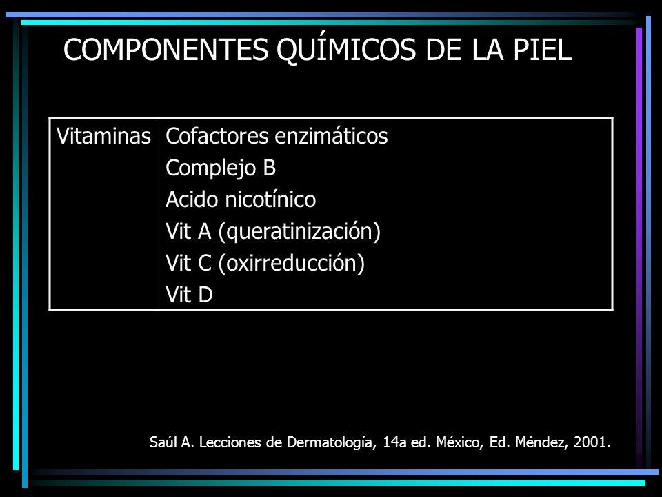 COMPONENTES QUÍMICOS DE LA PIEL VitaminasCofactores enzimáticos Complejo B Acido nicotínico Vit A (queratinización) Vit C (oxirreducción) Vit D Saúl A