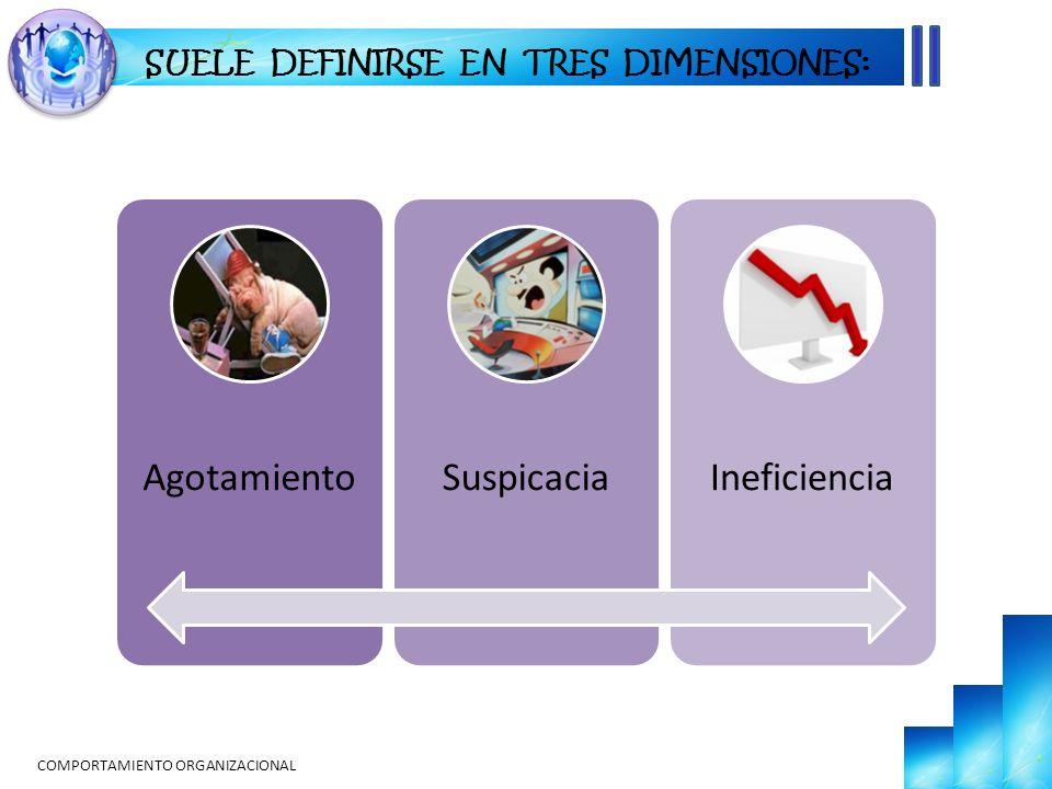 COMPORTAMIENTO ORGANIZACIONAL AgotamientoSuspicaciaIneficiencia SUELE DEFINIRSE EN TRES DIMENSIONES: