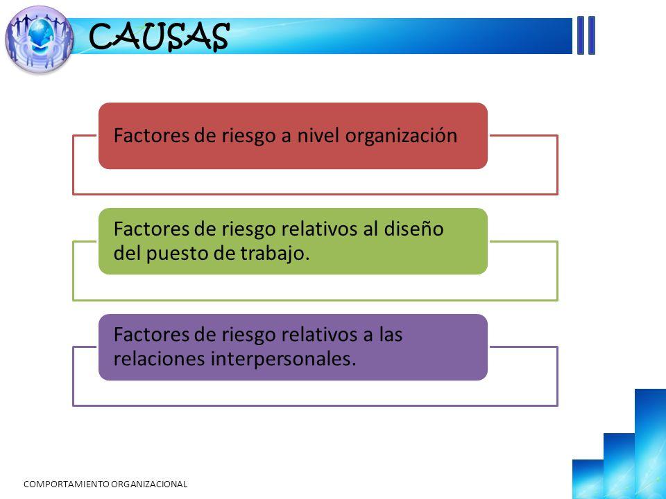 COMPORTAMIENTO ORGANIZACIONAL CAUSAS Factores de riesgo a nivel organización Factores de riesgo relativos al diseño del puesto de trabajo. Factores de