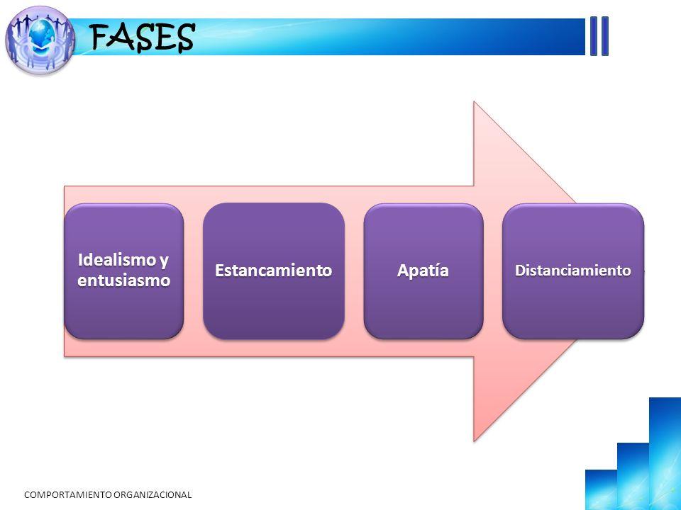 COMPORTAMIENTO ORGANIZACIONAL FASES Idealismo y entusiasmo Estancamiento Apatía Distanciamiento
