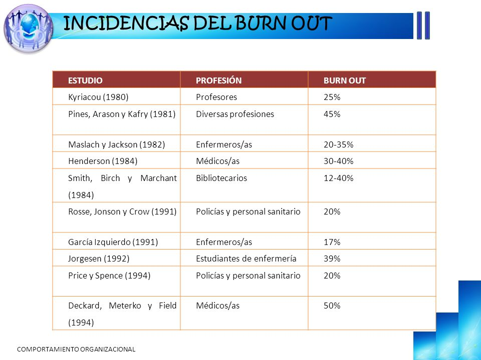 COMPORTAMIENTO ORGANIZACIONAL INCIDENCIAS DEL BURN OUT ESTUDIOPROFESIÓNBURN OUT Kyriacou (1980)Profesores25% Pines, Arason y Kafry (1981)Diversas prof