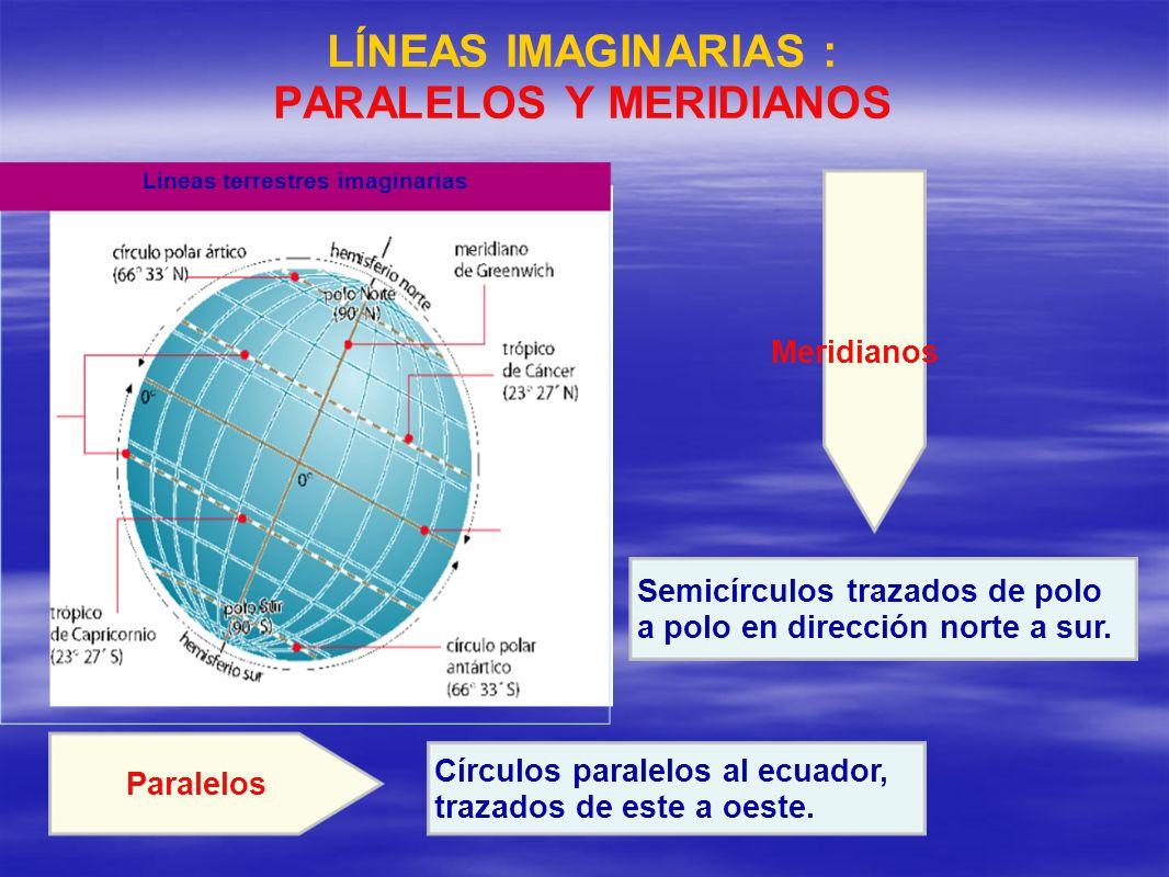 LÍNEAS IMAGINARIAS : PARALELOS Y MERIDIANOS Círculos paralelos al ecuador, trazados de este a oeste. Paralelos Semicírculos trazados de polo a polo en