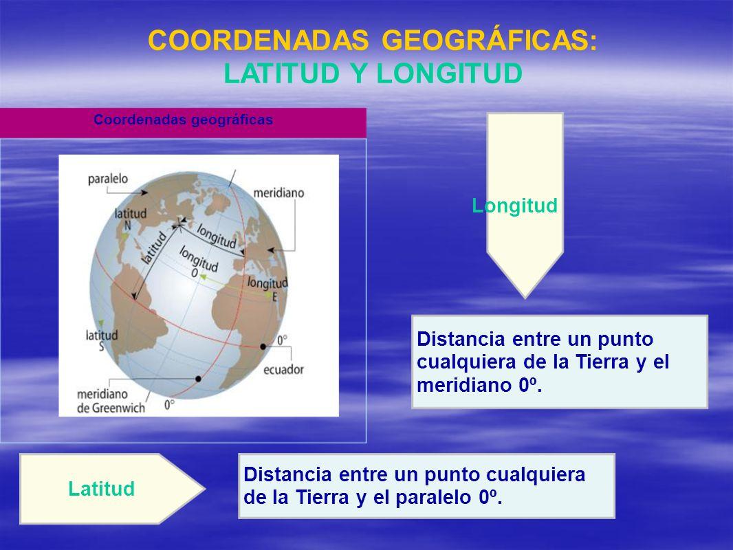 COORDENADAS GEOGRÁFICAS: LATITUD Y LONGITUD Distancia entre un punto cualquiera de la Tierra y el paralelo 0º. Latitud Distancia entre un punto cualqu