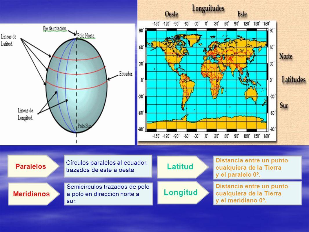 Círculos paralelos al ecuador, trazados de este a oeste. Paralelos Semicírculos trazados de polo a polo en dirección norte a sur. Meridianos Distancia
