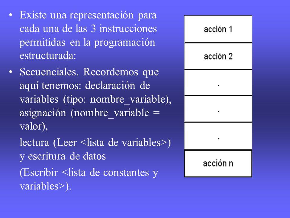 Existe una representación para cada una de las 3 instrucciones permitidas en la programación estructurada: Secuenciales. Recordemos que aquí tenemos: