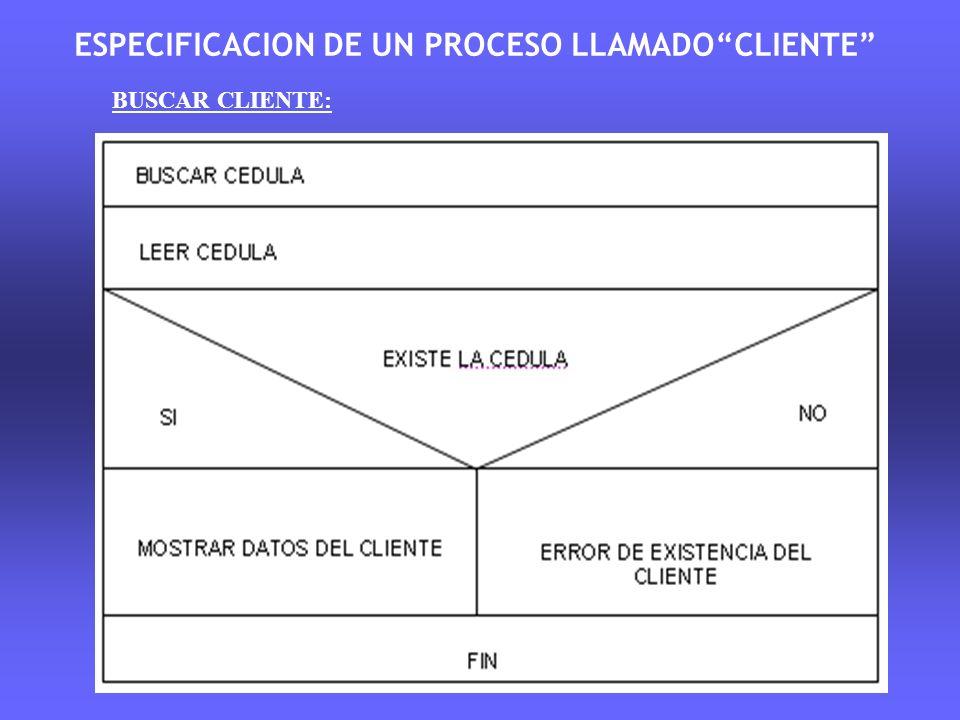 ESPECIFICACION DE UN PROCESO LLAMADOCLIENTE BUSCAR CLIENTE: