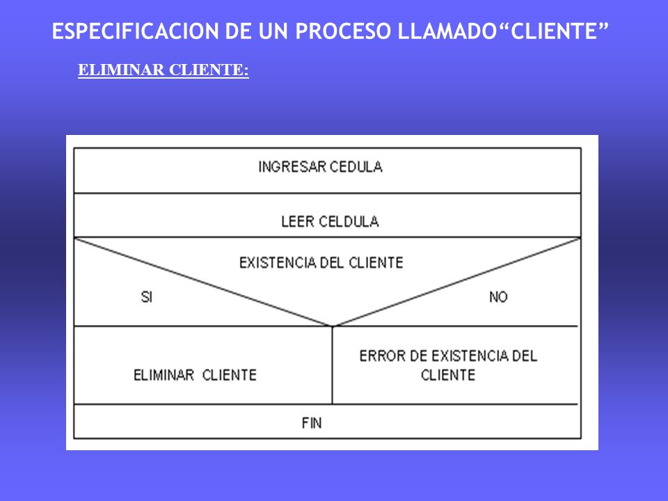 ESPECIFICACION DE UN PROCESO LLAMADOCLIENTE ELIMINAR CLIENTE: