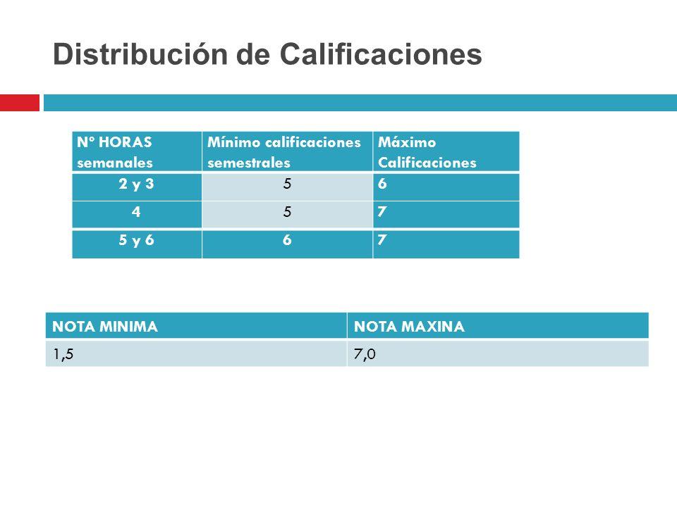 Distribución de Calificaciones NOTA MINIMANOTA MAXINA 1,57,0 Nº HORAS semanales Mínimo calificaciones semestrales Máximo Calificaciones 2 y 356 457 5