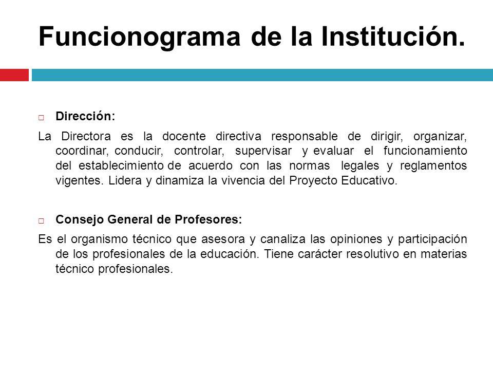 Funcionograma de la Institución. Dirección: La Directora es la docente directiva responsable de dirigir, organizar, coordinar, conducir, controlar, su