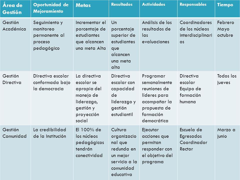 Área de Gestión Oportunidad de Mejoramiento Metas ResultadosActividadesResponsables Tiempo Gestión Académica Seguimiento y monitoreo permanente al pro