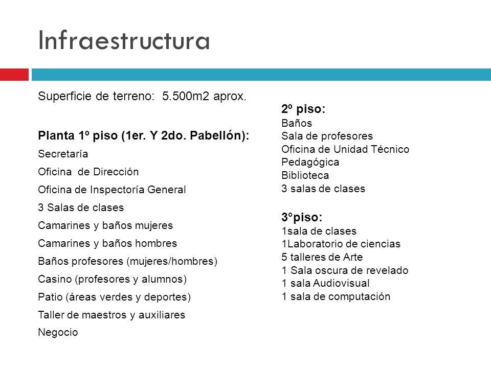 Infraestructura Superficie de terreno: 5.500m2 aprox. Planta 1º piso (1er. Y 2do. Pabellón): Secretaría Oficina de Dirección Oficina de Inspectoría Ge