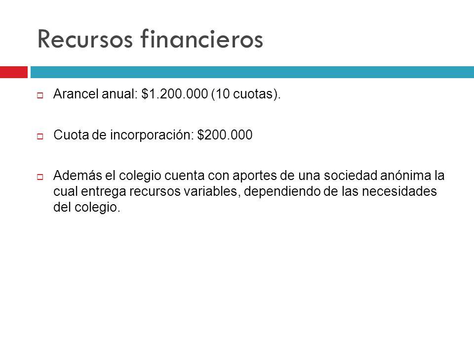 Recursos financieros Arancel anual: $1.200.000 (10 cuotas). Cuota de incorporación: $200.000 Además el colegio cuenta con aportes de una sociedad anón