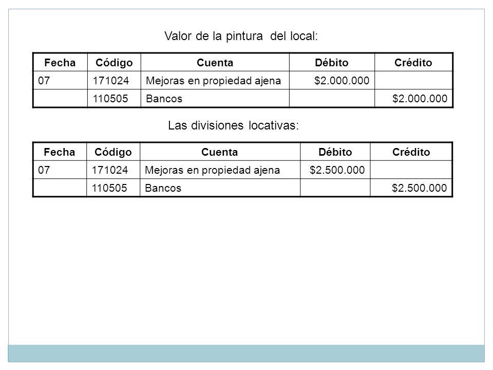 Valor de la pintura del local: FechaCódigoCuentaDébitoCrédito 07171024Mejoras en propiedad ajena$2.000.000 110505Bancos$2.000.000 Las divisiones locat