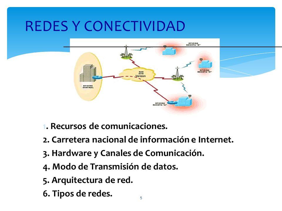 1. Recursos de comunicaciones. 2. Carretera nacional de información e Internet. 3. Hardware y Canales de Comunicación. 4. Modo de Transmisión de datos