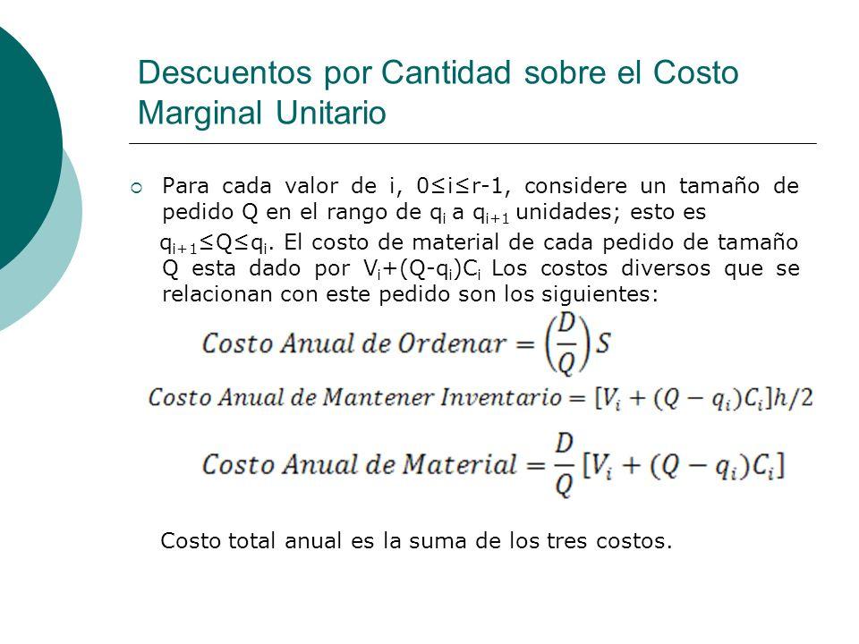 Descuentos por Cantidad sobre el Costo Marginal Unitario Para cada valor de i, 0ir-1, considere un tamaño de pedido Q en el rango de q i a q i+1 unida