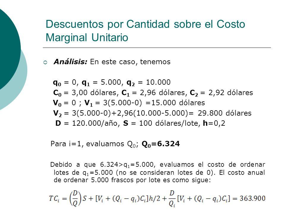 Descuentos por Cantidad sobre el Costo Marginal Unitario Análisis: En este caso, tenemos q 0 = 0, q 1 = 5.000, q 2 = 10.000 C 0 = 3,00 dólares, C 1 =