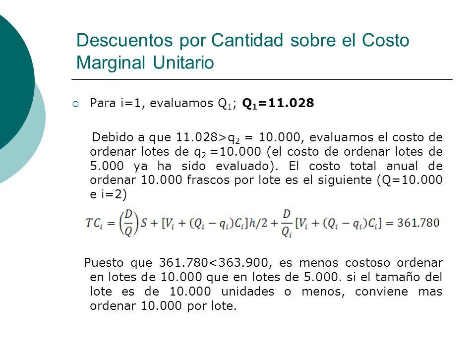 Descuentos por Cantidad sobre el Costo Marginal Unitario Para i=1, evaluamos Q 1 ; Q 1 =11.028 Debido a que 11.028>q 2 = 10.000, evaluamos el costo de