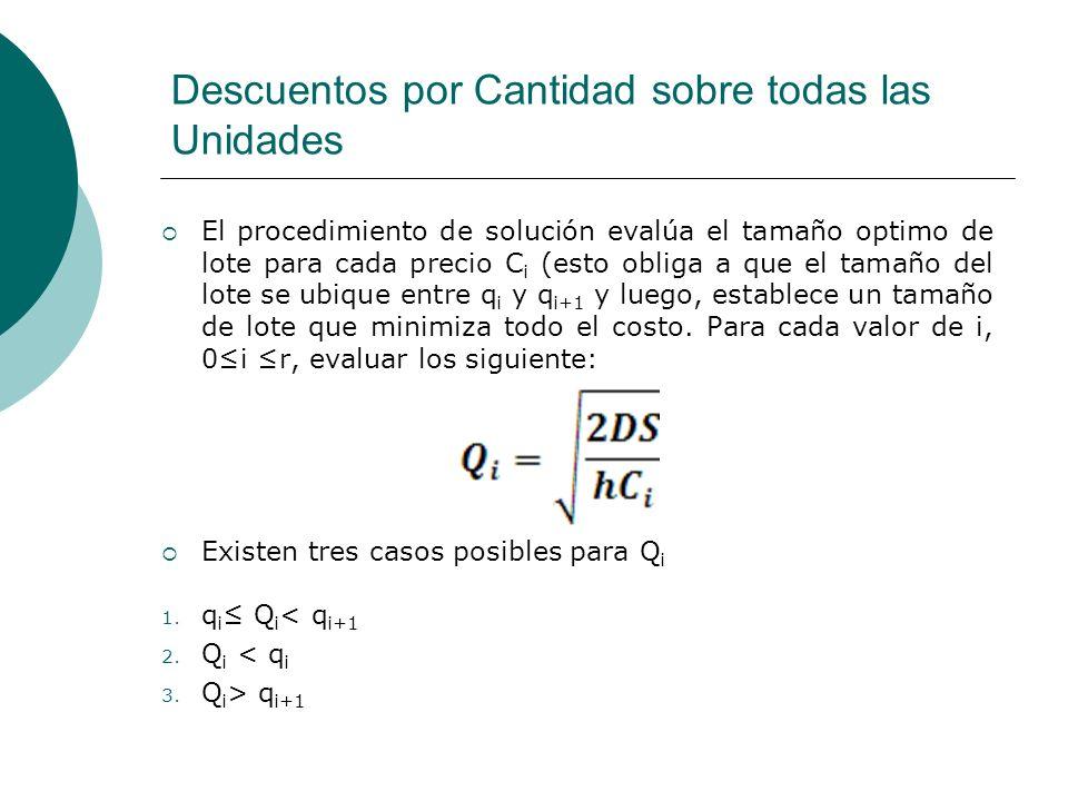 Descuentos por Cantidad sobre todas las Unidades El procedimiento de solución evalúa el tamaño optimo de lote para cada precio C i (esto obliga a que