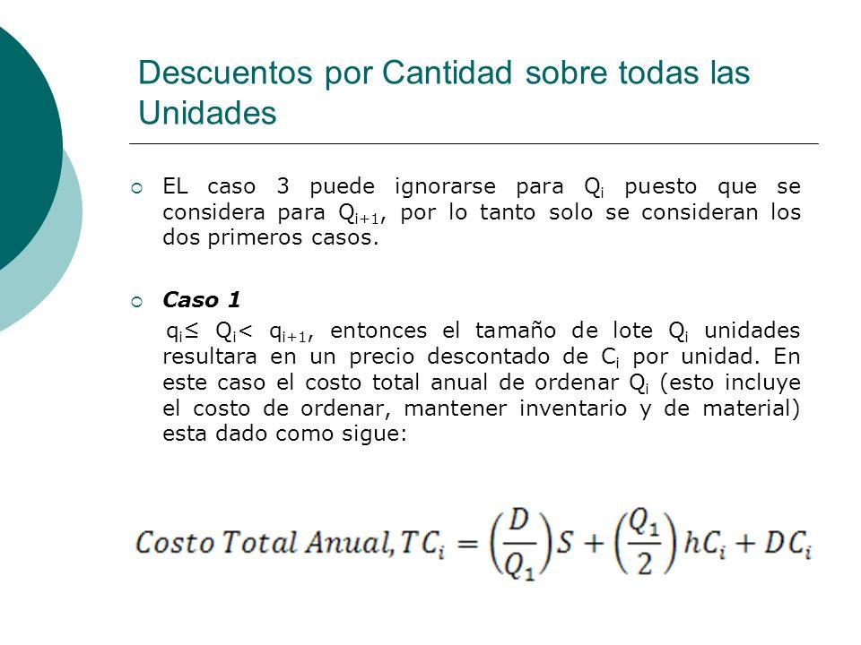 Descuentos por Cantidad sobre todas las Unidades Caso 2 Q i < q i, entonces el tamaño de lote de Q i no produce un descuento, Incrementar el tamaño del lote a q i unidades da como resultado un descuento en el precio de C i por unidad.