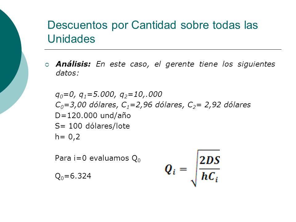 Descuentos por Cantidad sobre todas las Unidades Análisis: En este caso, el gerente tiene los siguientes datos: q 0 =0, q 1 =5.000, q 2 =10,.000 C 0 =