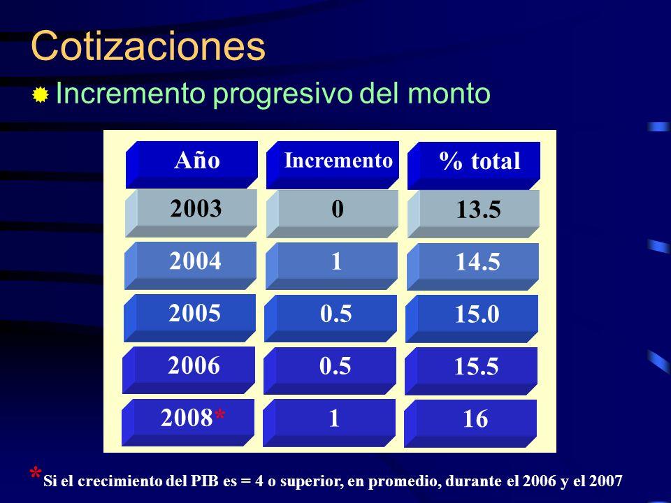 Cotizaciones Incremento progresivo del monto 2003 2004 2005 2006 2008* Año 0 1 0.5 1 Incremento 13.5 14.5 15.0 15.5 16 % total * Si el crecimiento del