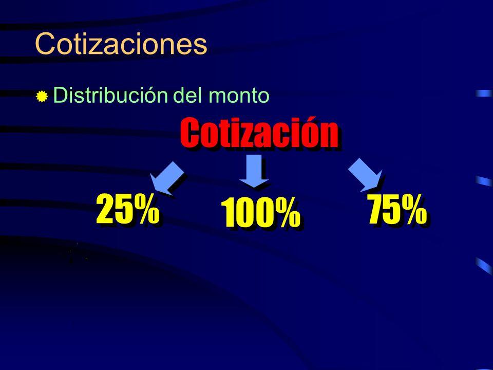 Cotizaciones Distribución del monto Cotización 25% 75% 100%