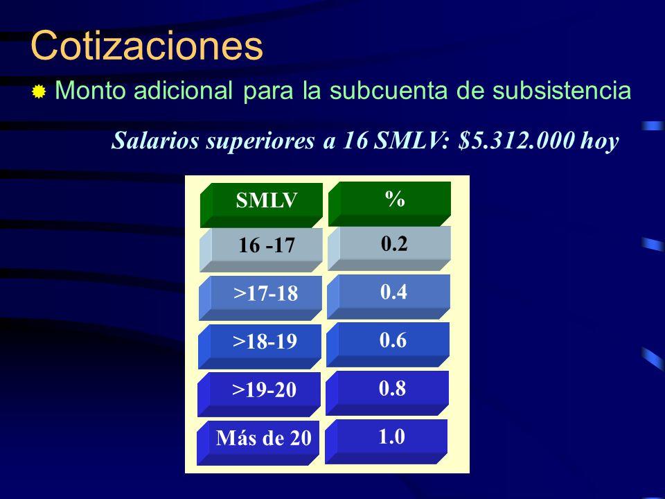 Cotizaciones Monto adicional para la subcuenta de subsistencia Salarios superiores a 16 SMLV: $5.312.000 hoy 16 -17 >17-18 >18-19 >19-20 Más de 20 SML