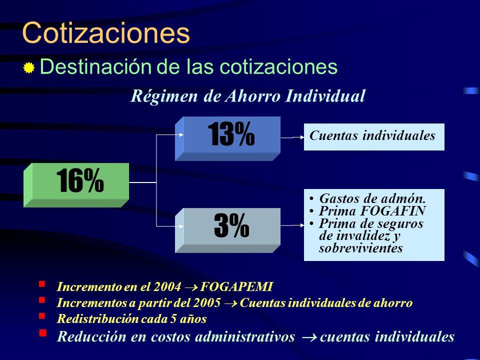 16% Cotizaciones Destinación de las cotizaciones Régimen de Ahorro Individual 13% Cuentas individuales Incremento en el 2004 FOGAPEMI Incrementos a pa