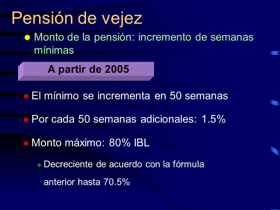 Pensión de vejez Monto de la pensión: incremento de semanas mínimas A partir de 2005 El mínimo se incrementa en 50 semanas Por cada 50 semanas adicion