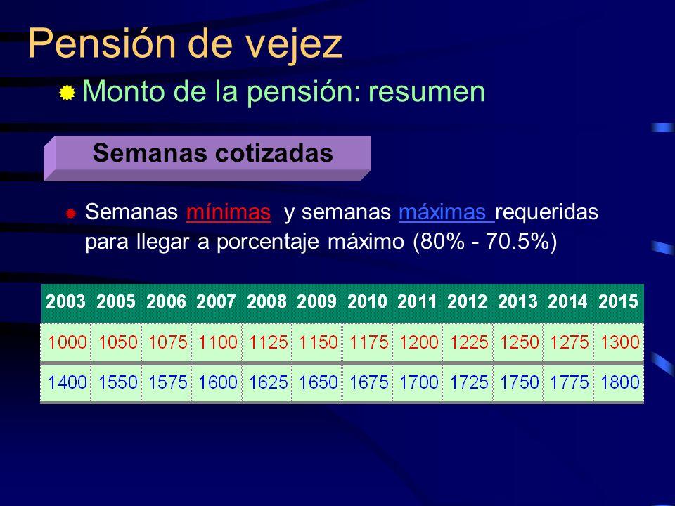 Pensión de vejez Monto de la pensión: resumen Semanas cotizadas Semanas mínimas y semanas máximas requeridas para llegar a porcentaje máximo (80% - 70