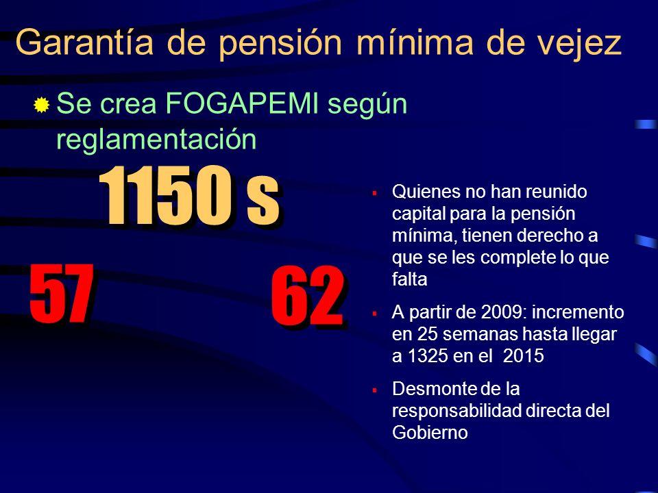 Quienes no han reunido capital para la pensión mínima, tienen derecho a que se les complete lo que falta A partir de 2009: incremento en 25 semanas ha