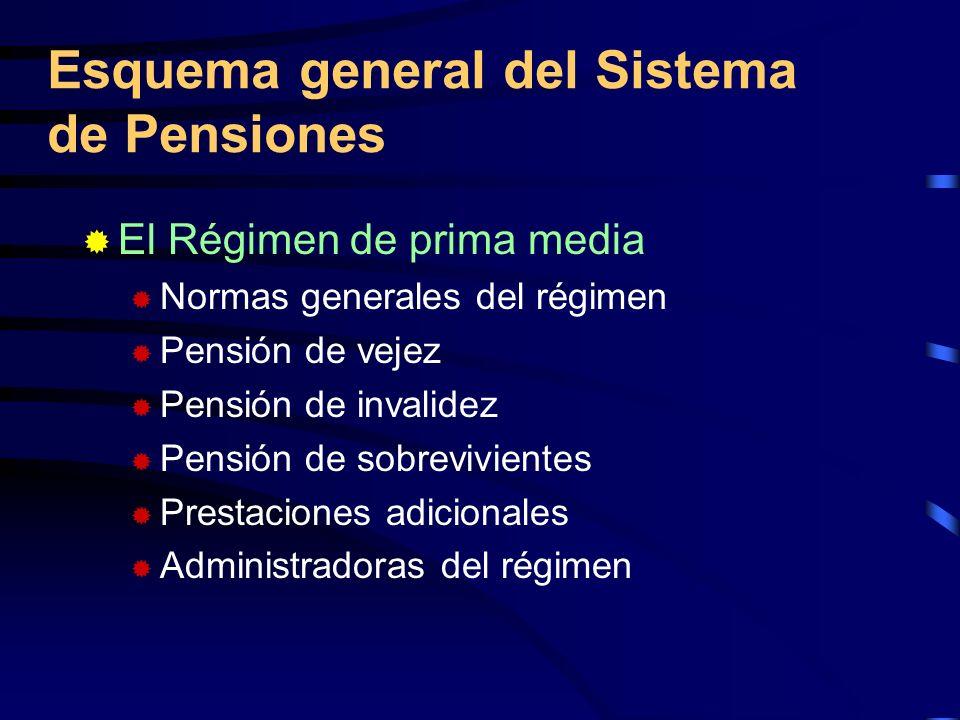 Régimen de Ahorro Individual Normas generales del régimen Pensión de vejez Pensión de invalidez Pensión de sobrevivientes Modalidades de pensión Características generales de las pensiones mínimas Prestaciones y beneficios adicionales Administradoras del régimen Esquema general del Sistema de Pensiones