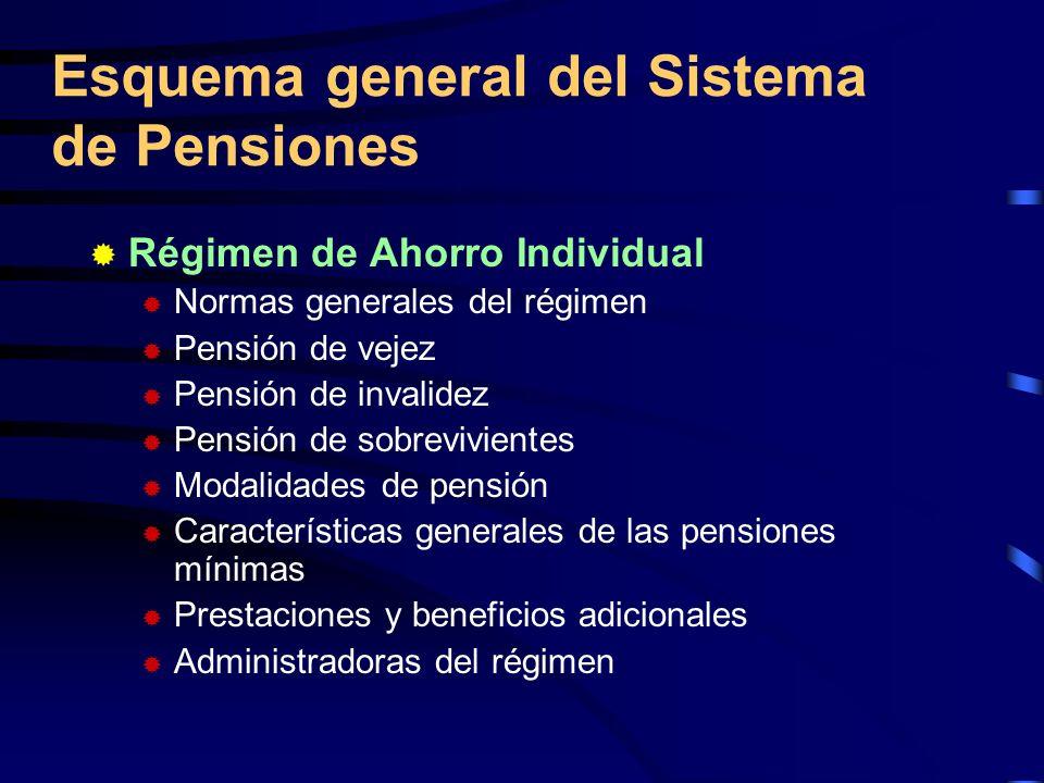 Régimen de Ahorro Individual Normas generales del régimen Pensión de vejez Pensión de invalidez Pensión de sobrevivientes Modalidades de pensión Carac
