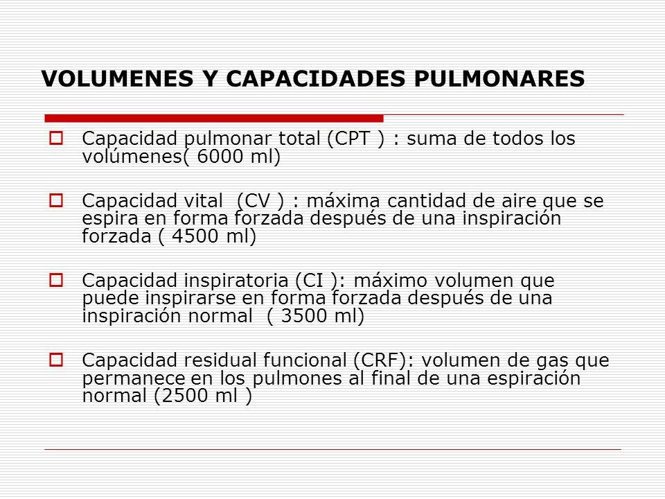 Capacidad pulmonar total (CPT ) : suma de todos los volúmenes( 6000 ml) Capacidad vital (CV ) : máxima cantidad de aire que se espira en forma forzada