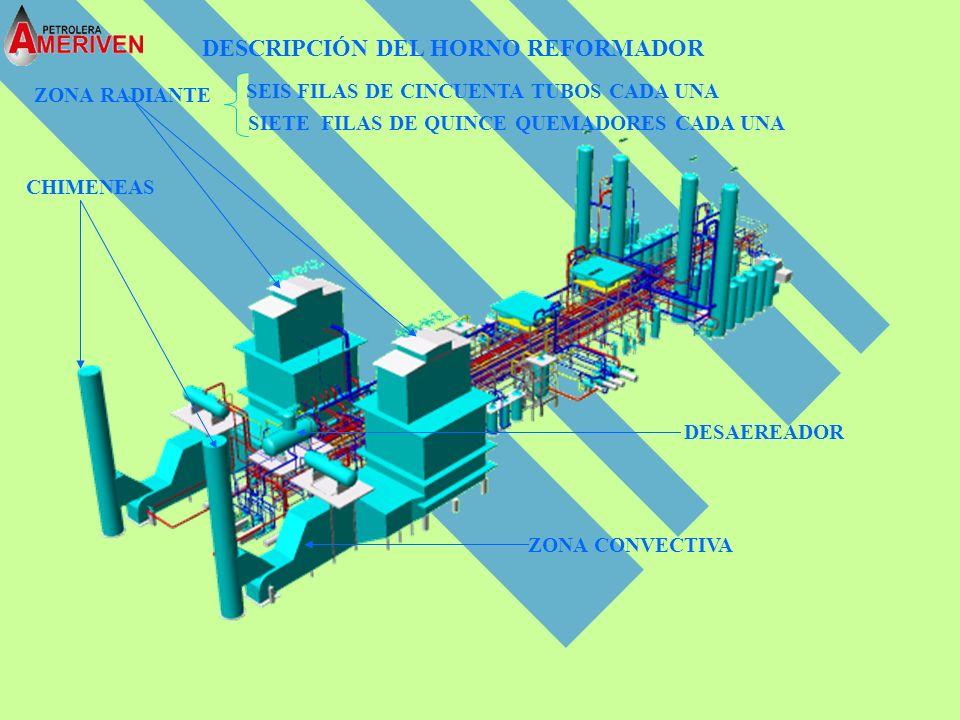 AL 22-EA-101 AB REPOSICION AL R-103 DEL R-103 AL R-101 DEL K-101 VAPOR DE ALTA DESDE 22-H-101-E2 22-DA-001 22-E-102 22-E-104 22-E-101 22-E-103 22-PST-001 A-B-C 22-H-101-E2 22-V-101 22-H-101-E3 22-H-101-E4 22-H-101-E1 1000 °F 409 Psi 494°F 640 Psi 228°F 208 Psi 273 °F 333 Psi 321 °F 337 Psi 649 °F 344 Psi 232 °F 460 Psi 779 °F 348 Psi 700 °F 456 Psi 1580 °F 360 Psi 494 °F 640 Psi 650 °F 356 Psi 694 °F 424 Psi 494 °F 630 Psi 240 °F 198 Psi ATMÓSFERA DESCRIPCIÓN OPERATIVA DEL HORNO REFORMADOR 22-ME-101 22-FA-101 22-V-104