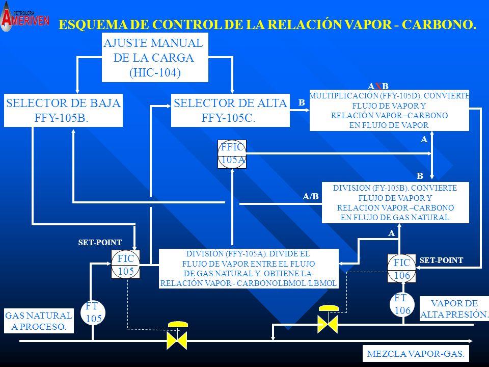 I 12TSHH-123 MUY ALTA TEMPERATURA REFORMADOR EN LA ZONA CONVECTIVA I 13LSLL-102 MUY BAJO NIVEL DOMO SUPERIOR 22-V-101 I 14FSLL-105 MUY BAJO FLUJO DE GAS DE NATURAL AL REFORMADOR 22-H-101 I 15FSLL-106MUY BAJA RELACIÓN VAPOR/CARBONO I 16LSHH-100 MUY ALTO NIVEL DEL TAMBOR SEPARADOR DE ALIMENTACIÓN A LA UNIDAD.22-V-105 MUY ALTO NIVEL DEL TAMBOR SEPARADOR DE ALIMENTACIÓN AL PSA.
