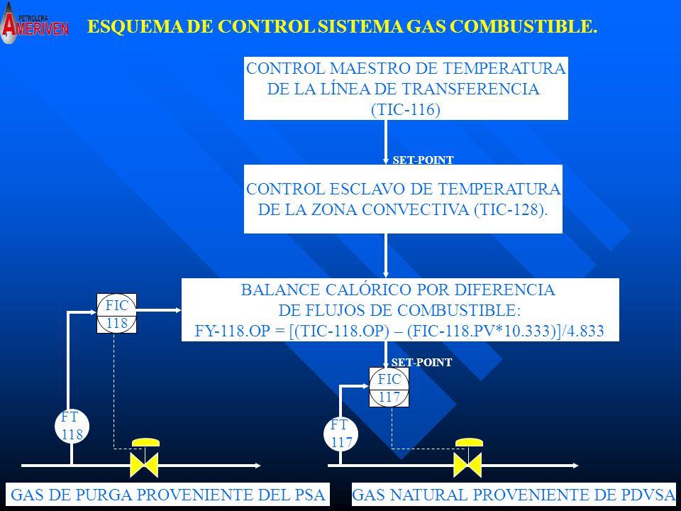 LAZO DE CONTROL SISTEMA GAS COMBUSTIBLE.