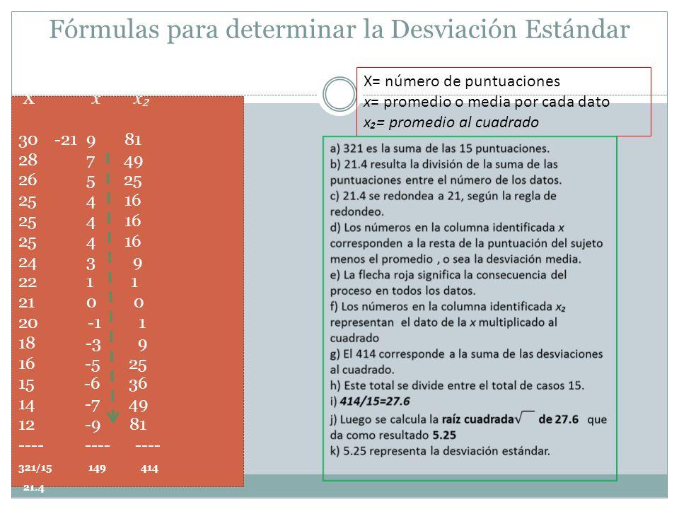 Fórmulas para determinar la Desviación Estándar X x x 30 -219 81 28 7 49 26 5 25 25 4 16 24 3 9 22 1 1 21 0 0 20 -1 1 18 -3 9 16 -5 25 15 -6 36 14 -7 49 12 -9 81 ---- ---- ---- 321/15 149 414 21.4 X= número de puntuaciones x= promedio o media por cada dato x= promedio al cuadrado
