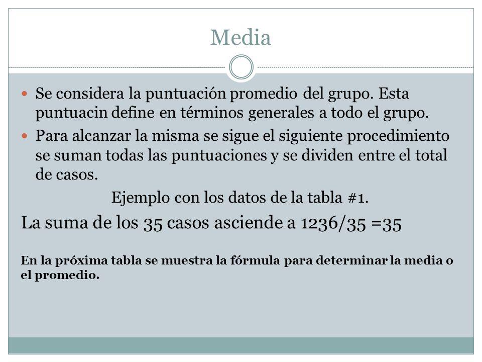 Media Se considera la puntuación promedio del grupo. Esta puntuacin define en términos generales a todo el grupo. Para alcanzar la misma se sigue el s