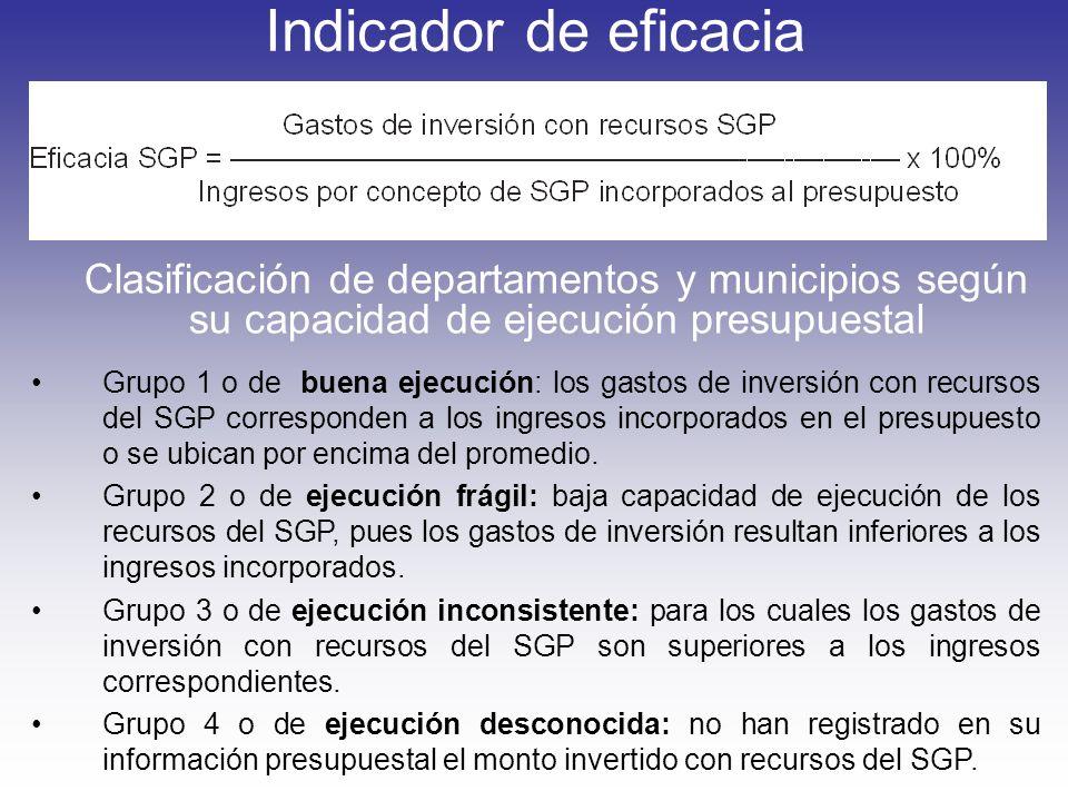 Indicador de eficacia Clasificación de departamentos y municipios según su capacidad de ejecución presupuestal Grupo 1 o de buena ejecución: los gasto