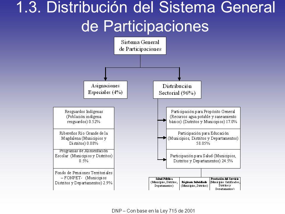 1.3. Distribución del Sistema General de Participaciones DNP – Con base en la Ley 715 de 2001