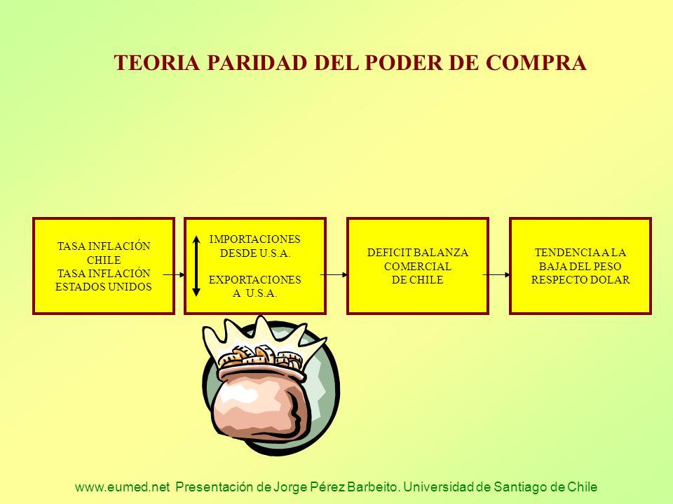 www.eumed.net Presentación de Jorge Pérez Barbeito. Universidad de Santiago de Chile TASA INFLACIÓN CHILE TASA INFLACIÓN ESTADOS UNIDOS IMPORTACIONES