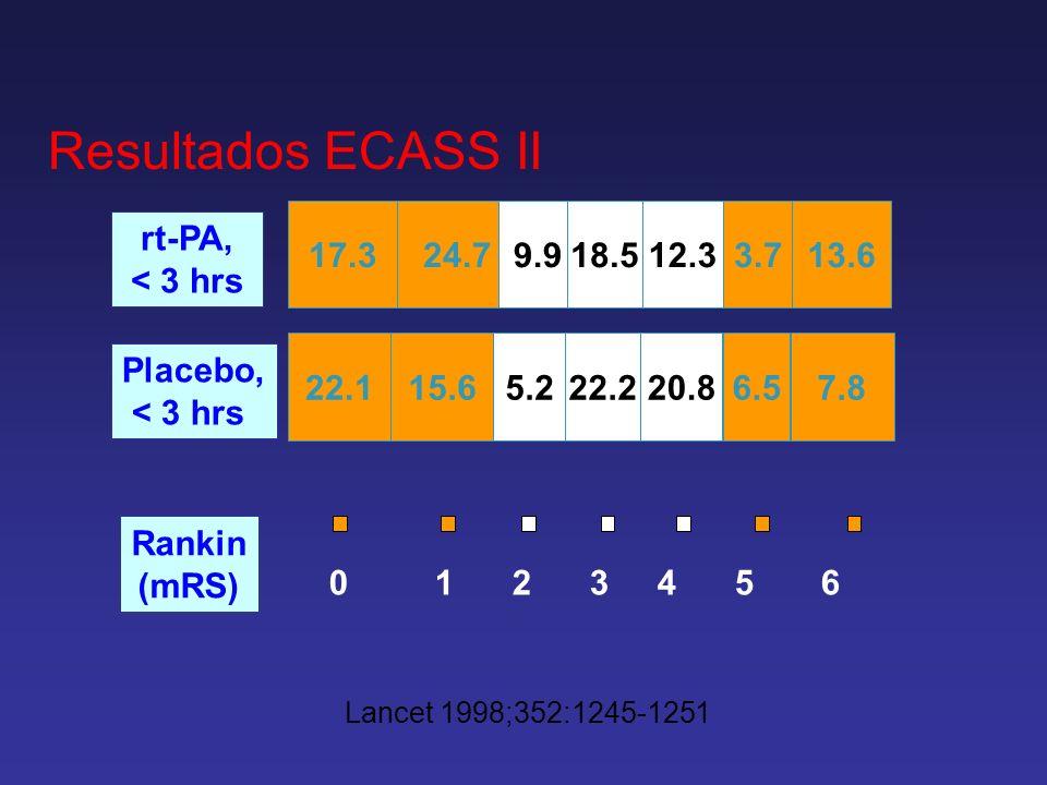 Resultados ECASS II 0 1 2 3 4 5 6 17.324.79.918.512.33.713.6 22.115.65.222.220.86.57.8 rt-PA, < 3 hrs Placebo, < 3 hrs Rankin (mRS) Lancet 1998;352:12