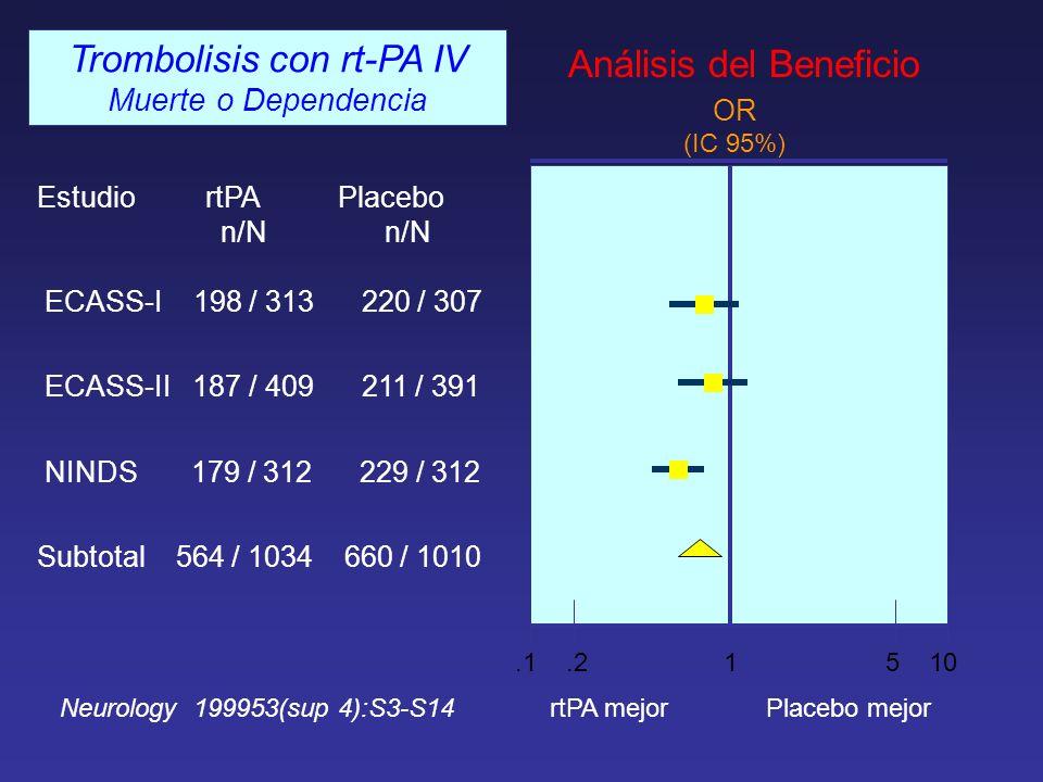 Estudio rtPA Placebo n/N n/N ECASS-I 198 / 313 220 / 307 ECASS-II 187 / 409 211 / 391 NINDS 179 / 312 229 / 312 Subtotal 564 / 1034 660 / 1010 rtPA me
