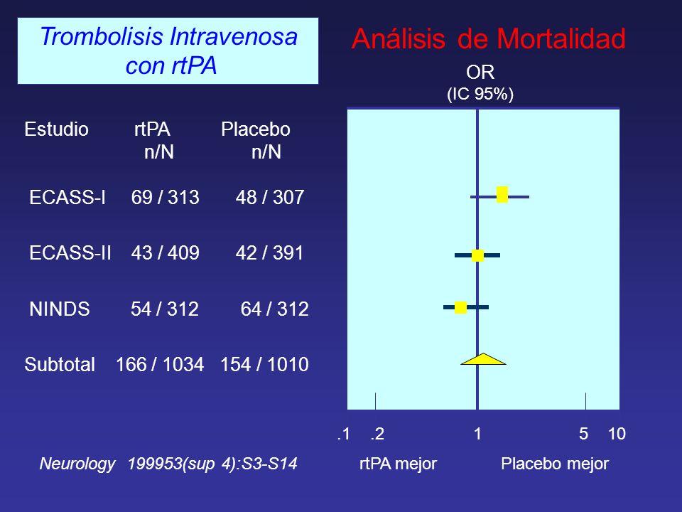 Estudio rtPA Placebo n/N n/N ECASS-I 69 / 313 48 / 307 ECASS-II 43 / 409 42 / 391 NINDS 54 / 312 64 / 312 Subtotal 166 / 1034 154 / 1010 rtPA mejor Pl