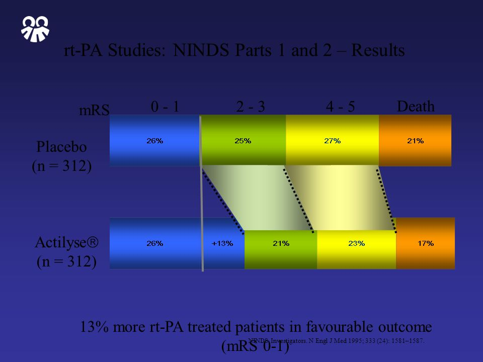 rt-PA Studies: NINDS Parts 1 and 2 – Results NINDS Investigators. N Engl J Med 1995; 333 (24): 1581–1587. 13% more rt-PA treated patients in favourabl