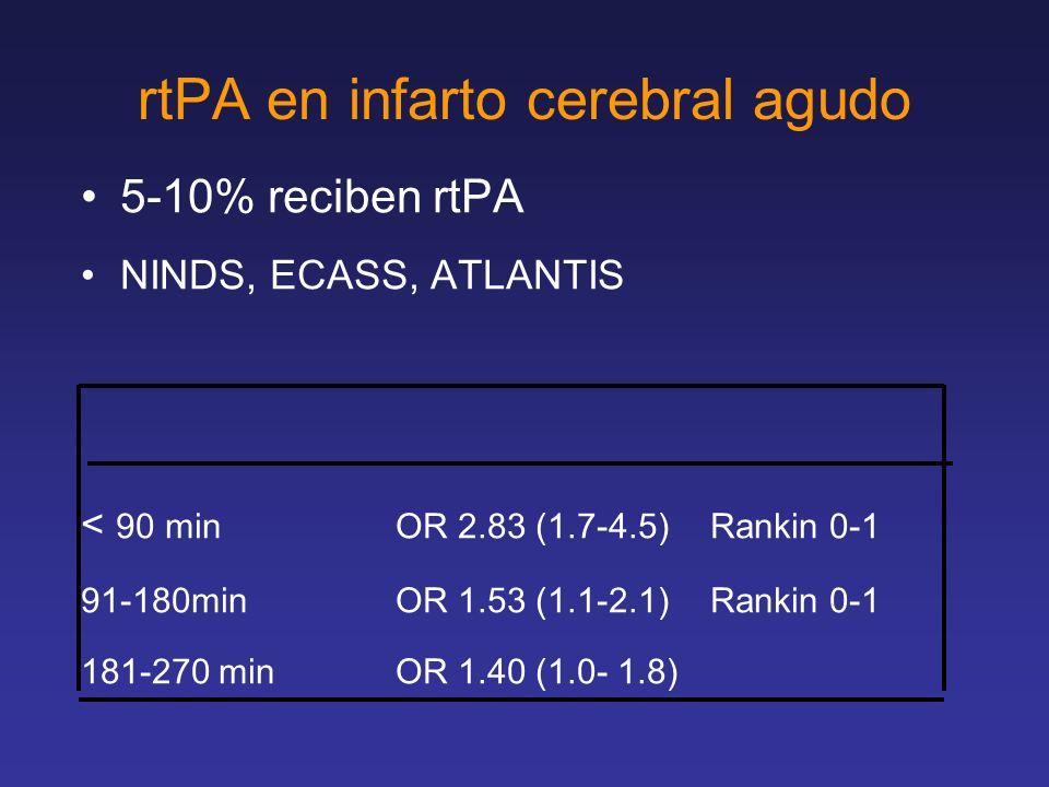 rtPA en infarto cerebral agudo 5-10% reciben rtPA NINDS, ECASS, ATLANTIS < 90 min OR 2.83 (1.7-4.5)Rankin 0-1 91-180minOR 1.53 (1.1-2.1)Rankin 0-1 181